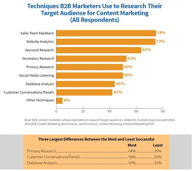 2019-B2B-Content-Marketing-Study-Audience-research-techniques