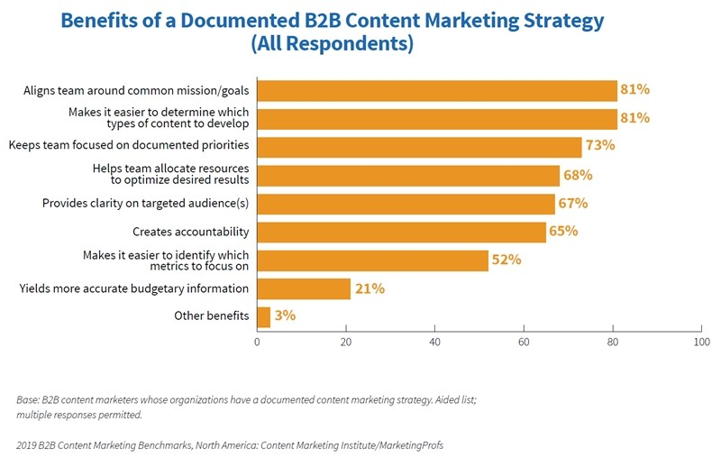 2019-B2B-Content-Marketing-Study-Benefits-of-documented-strategy