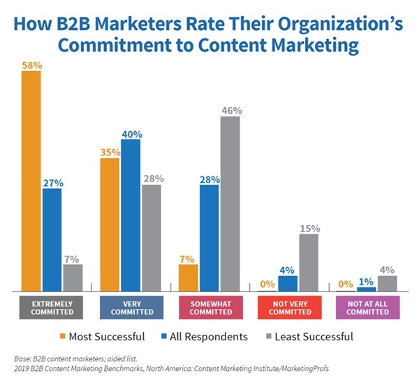 2019-B2B-Content-Marketing-Study-Commitment-to-Content-Marketing
