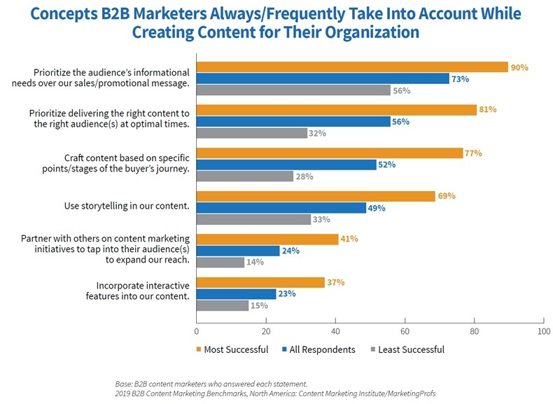 2019-B2B-Content-Marketing-Study-Content-creation-concepts-practices