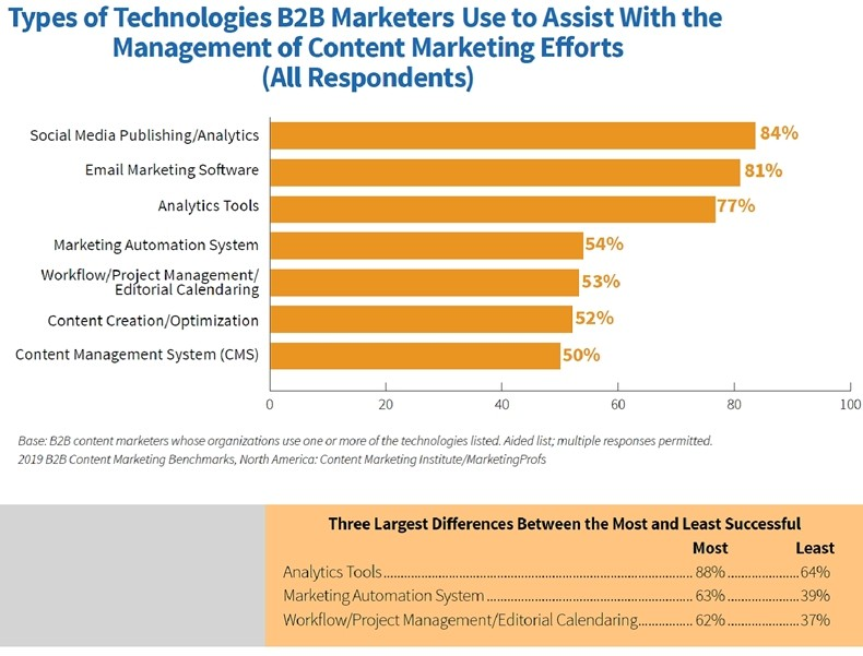 2019-B2B-Content-Marketing-Study-Technologies-for-managing-content-marketing