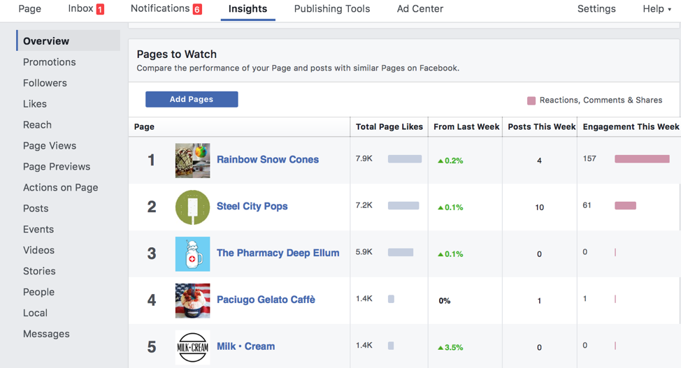 Facebook Pages Social Media Example