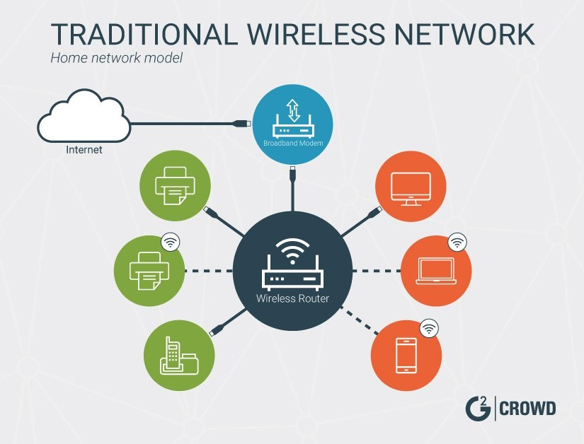 Traditional Wireless Network